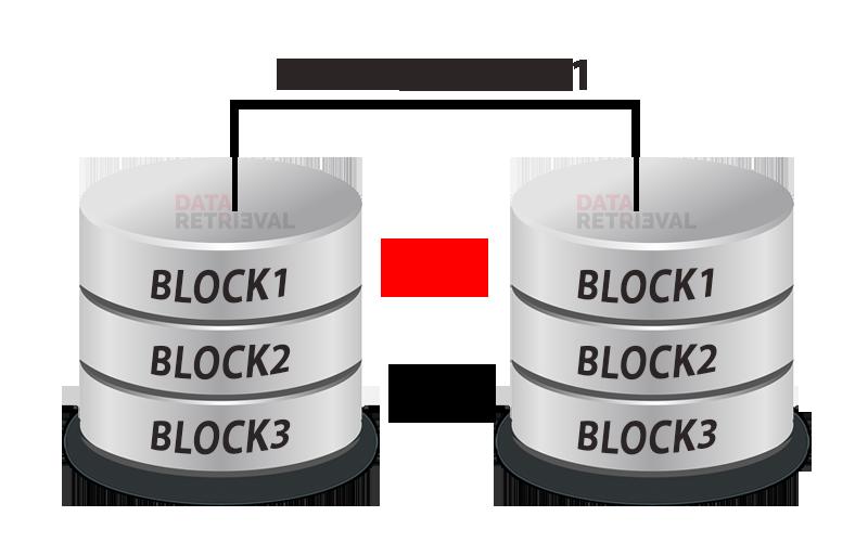 Raid 0+1 Data Recovery