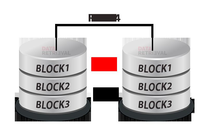 RAID 4 Data Recovery London